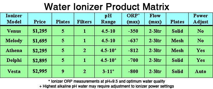 Ionizer Product Matrix Displays The Features and Cost for All IonWays Jupiter Alkaviva Water Ionizer Models