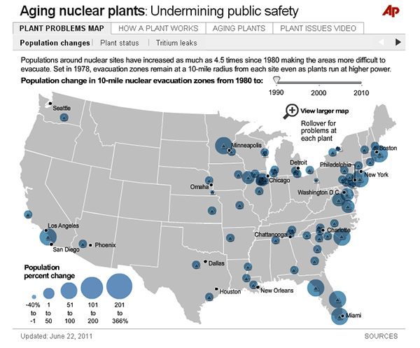 Aging Nuclear Power Plants in the U.S.