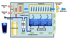 Atmospheric Water Generator - Cooling Condensation Process